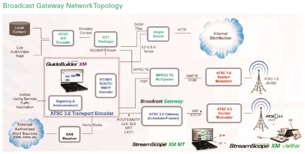 Broadcast Gateway Network Topology