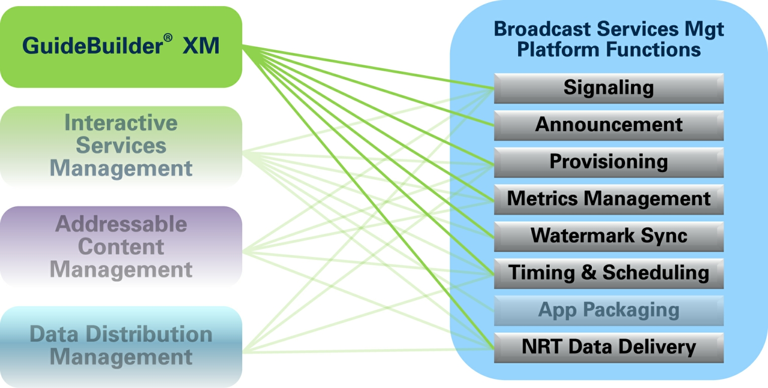 StreamScope XM Overview